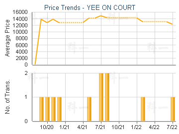 YEE ON COURT                             - Price Trends
