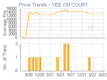 YEE ON COURT                             - Price Trends