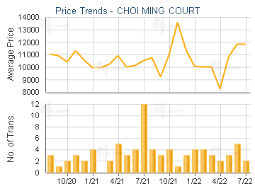 CHOI MING COURT                          - Price Trends