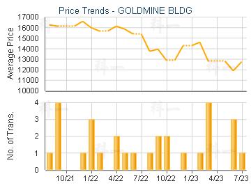 GOLDMINE BLDG                            - Price Trends