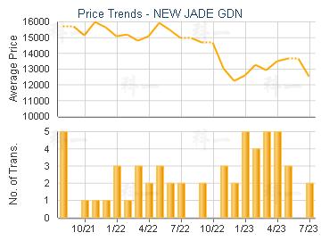NEW JADE GDN                             - Price Trends