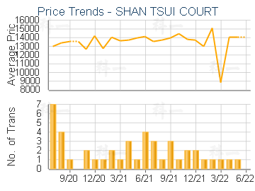 SHAN TSUI COURT                          - Price Trends