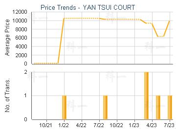 YAN TSUI COURT                           - Price Trends
