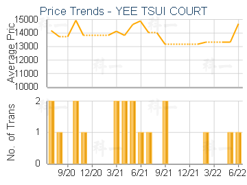 YEE TSUI COURT                           - Price Trends