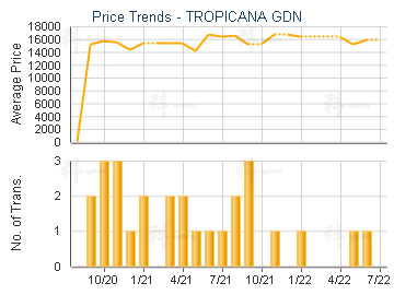 TROPICANA GDN                            - Transaction Trends