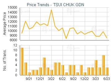 TSUI CHUK GDN                            - Transaction Trends